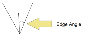 Edge Angle: The Angle Between The Edge And An Imaginary Vertical Line